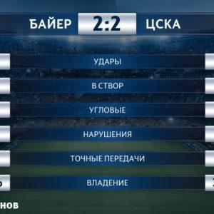 Байер - ЦСКА - статистика