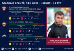 ПФК ЦСКА — Зенит. Представляем главного судью матча