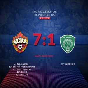 ЦСКА - Ахмат - 7:1