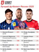 Влашич — лучший футболист России 2020 года